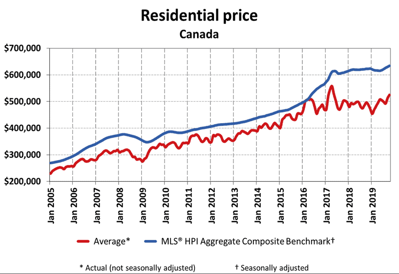 Historical Home Prices in Canada