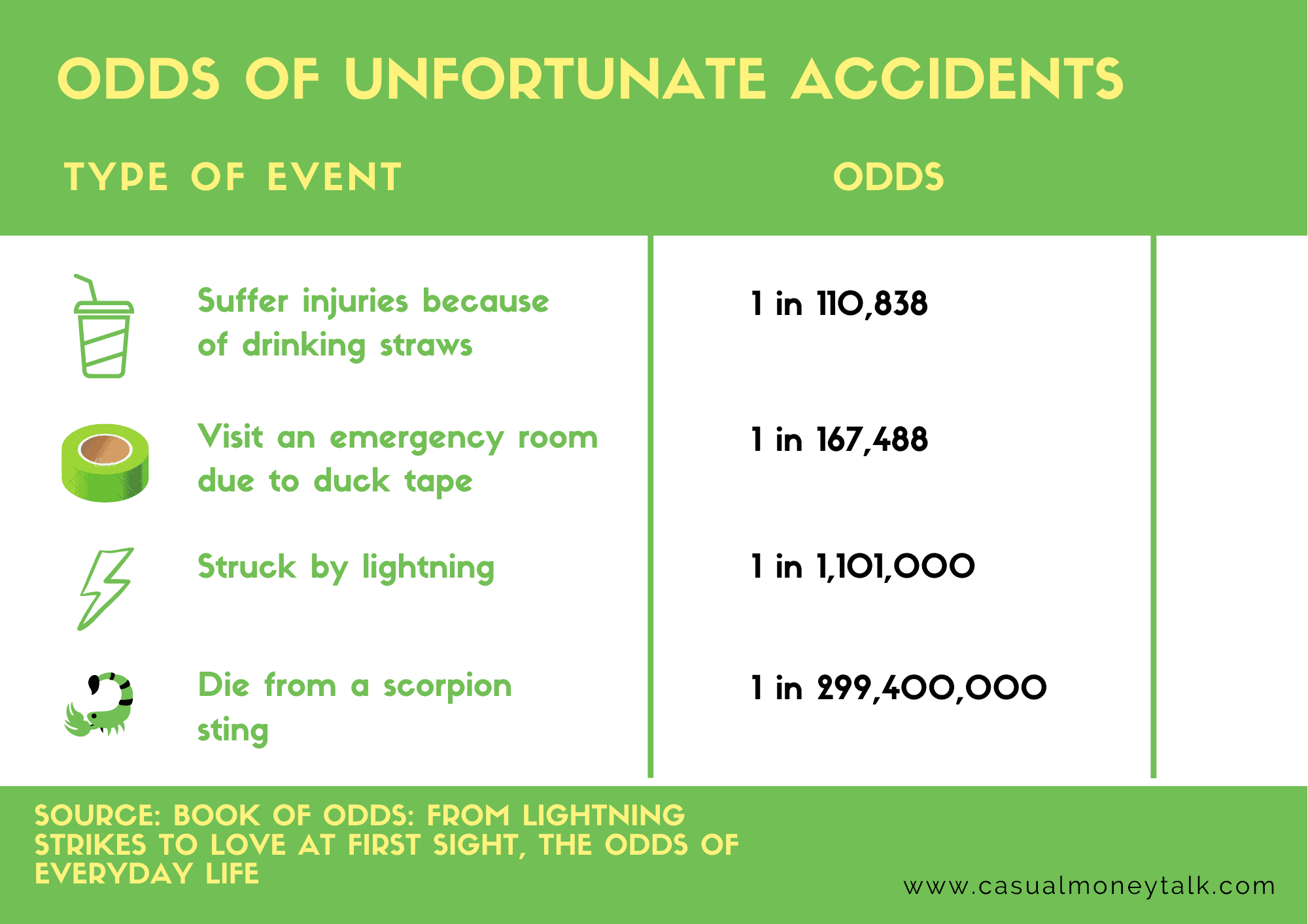 Odds of Unfortunate Accidents