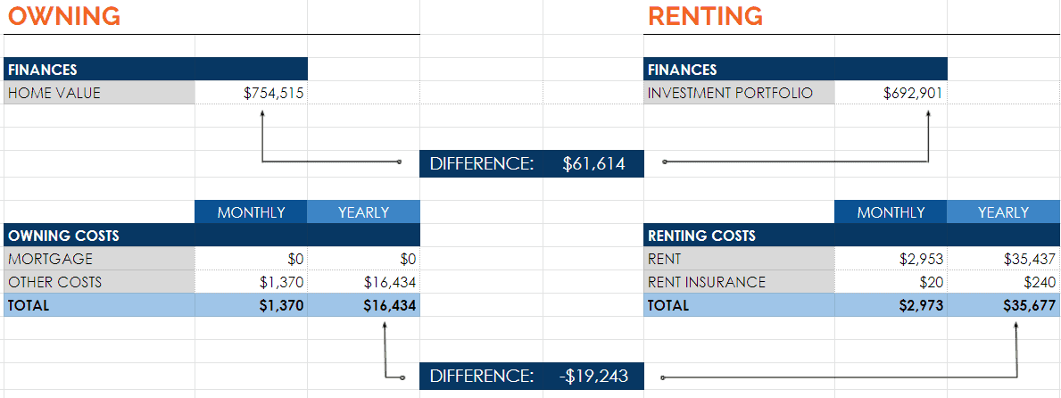 Rent Vs. Own: Year 26