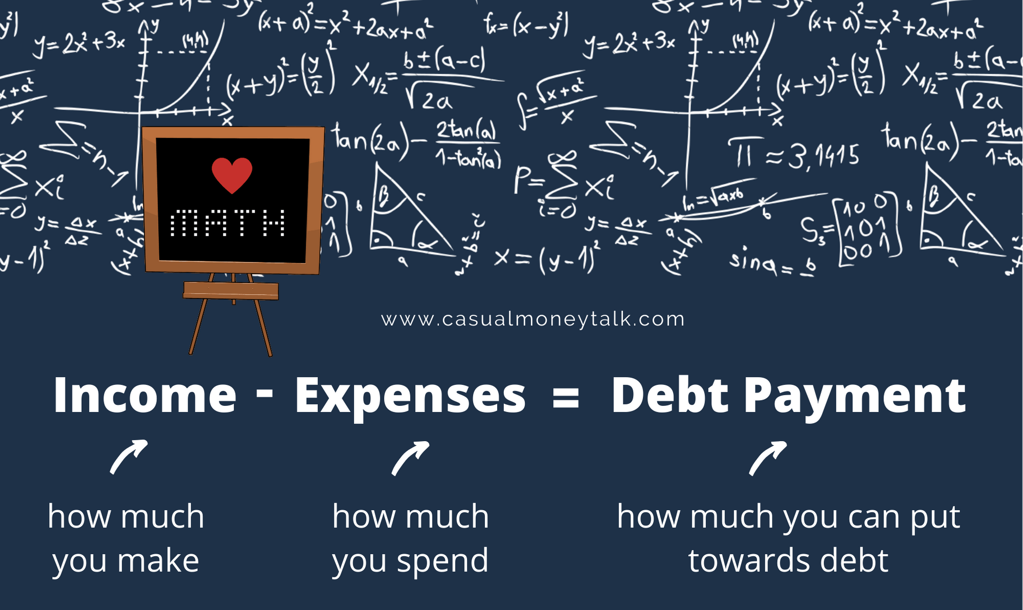 Debt Pay-Off Formula