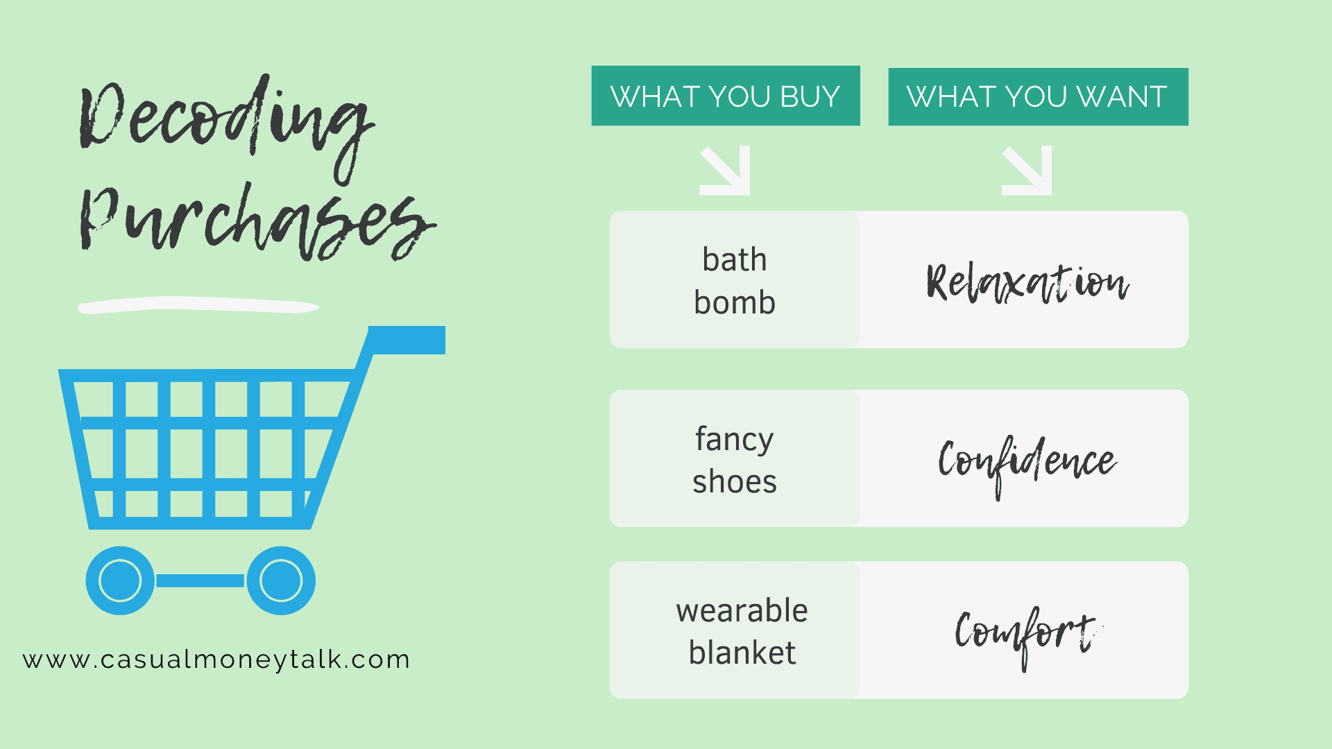 Purchases Decoded