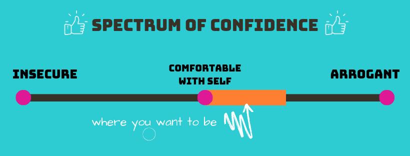 Spectrum of Confidence